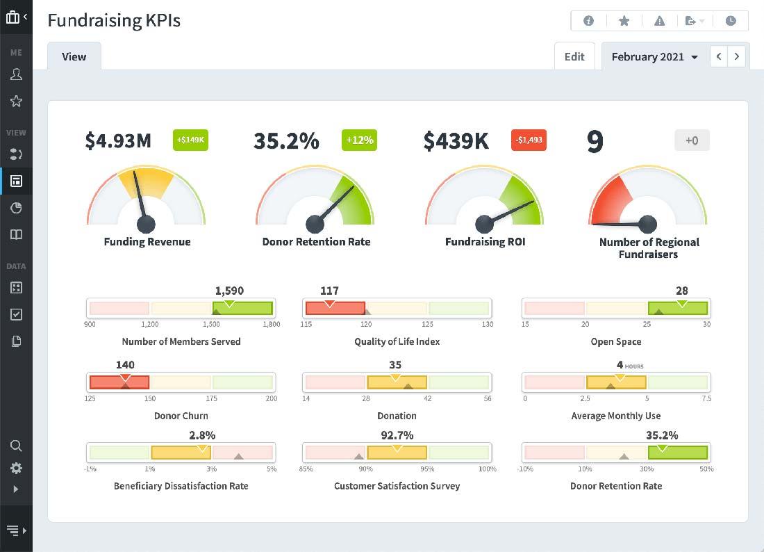 Fundraising KPIs